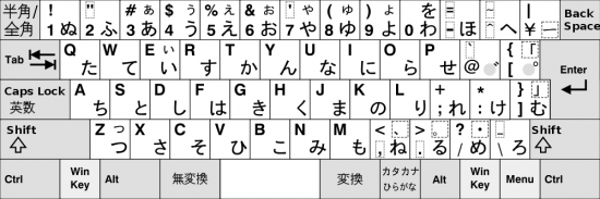 Japanese Keyboard, Japanese Fonts and How to Type