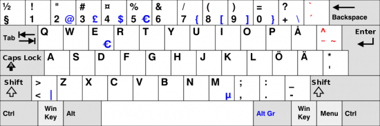Diacritics Keyboard Layout Keyboard Layout Fast
