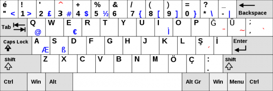 Turkish keyboard turkish fonts and how to type to expocarfo